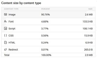 SEO Audit Content Size